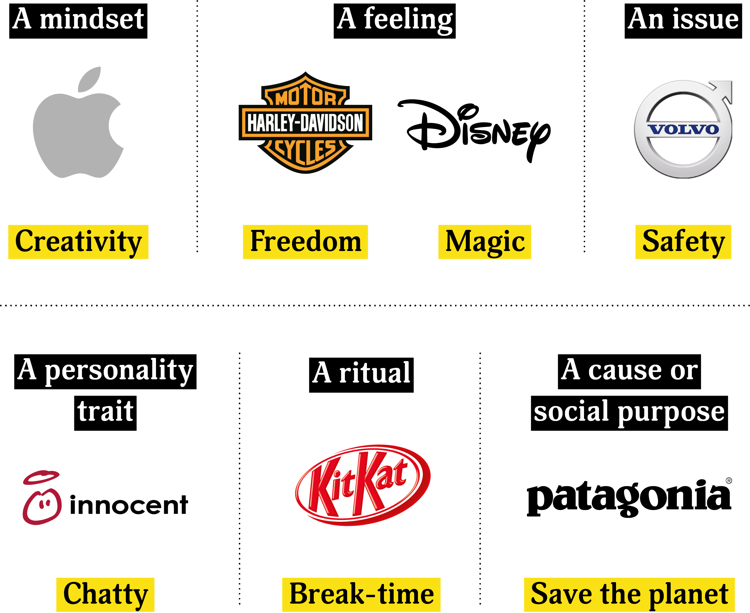 Brands with ideas. Apple = a mindset, creativity. Harley-Davidson = a feeling, freedom. Disney = a feeling, magic. Volvo = an issue, safety. Innoceny = a personality, chatty. KitKat = a ritual, break-time. Patagonia = a cause, save the planet.